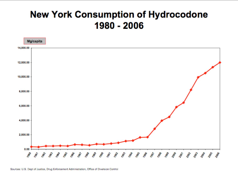 Consumption of Hydrocodone