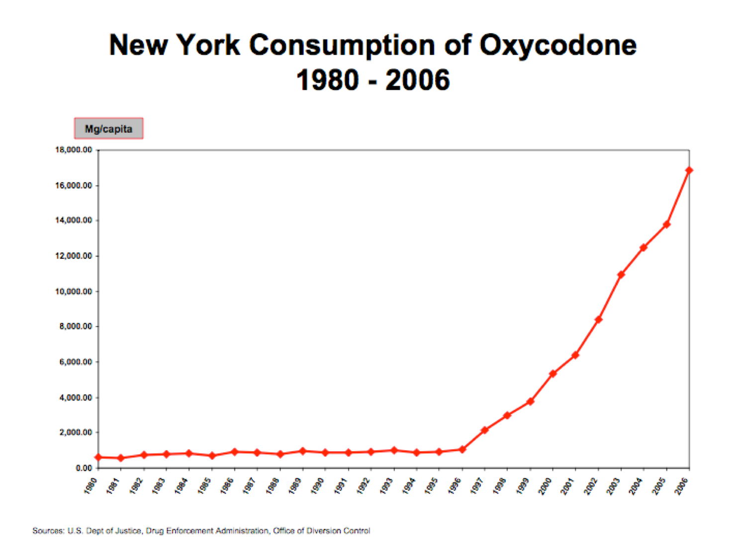 Consumption of Oxycodone