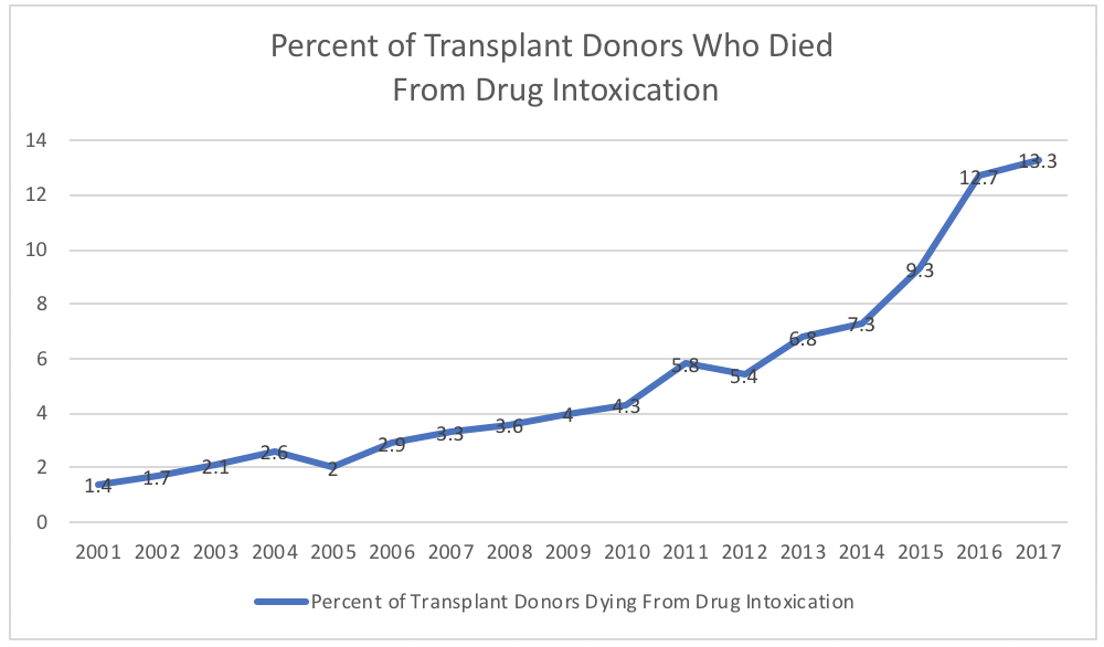 The Opioid Epidemic Is a Growing Source of Transplant Organs